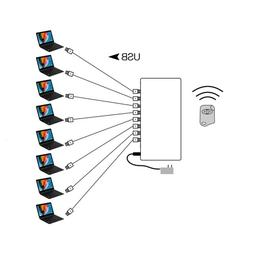 8 port wireless control laptop security <font><b>system</b><